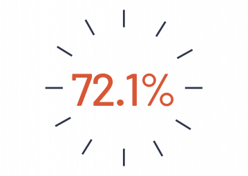72.1%