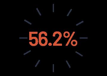 56.2%