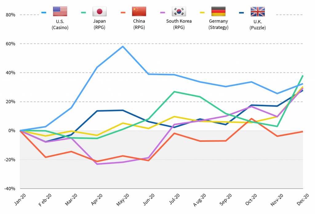spending growth of the top game genres